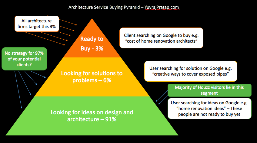 Architecture service buying pyramid