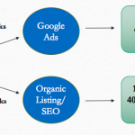 SEO Vs Ads Which One Provides Better Value to Architects? (Data Driven Answer)