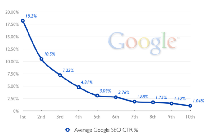 Architect Lead Generation: Google CTR