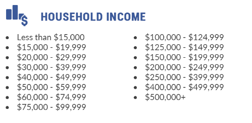 remodeling leads based on income level