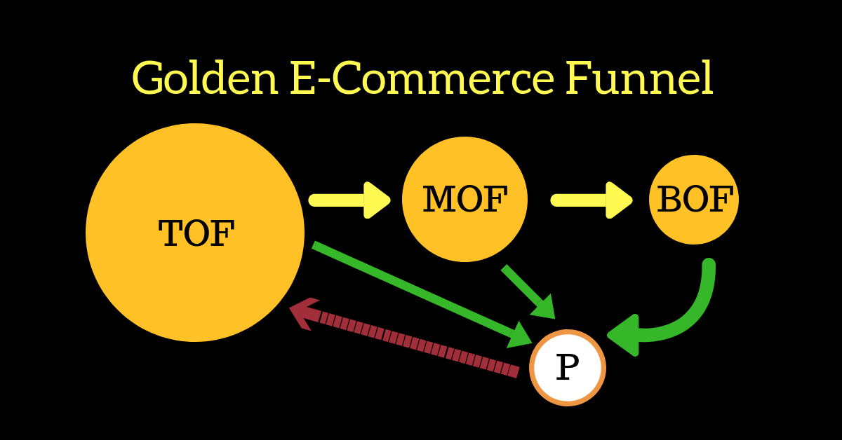 Golden ecommerce funnel details